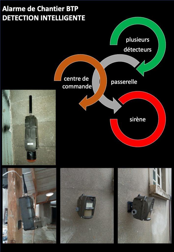 Les composants du Durus Alarme Chantier BTP. Plusieurs détecteurs, passerelle, centre de commande, sirène